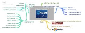 Spolek POSEJDON - Myšlenková mapa