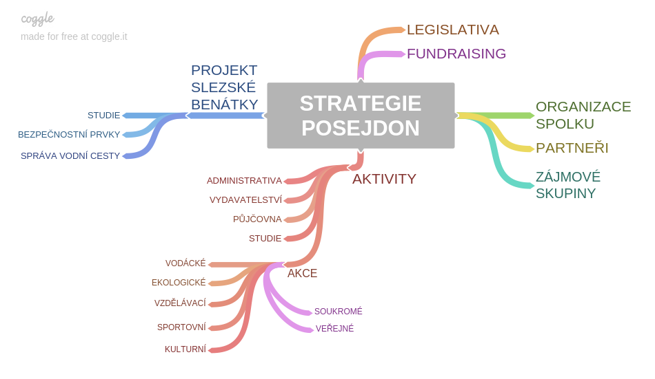 STRATEGIE_POSEJDON